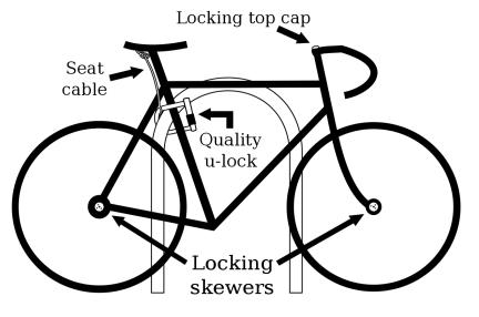 LockedBike bikehowto.ingo